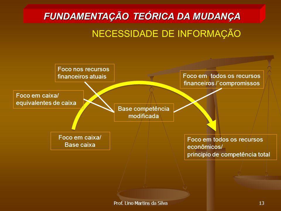 FUNDAMENTAÇÃO TEÓRICA DA MUDANÇA