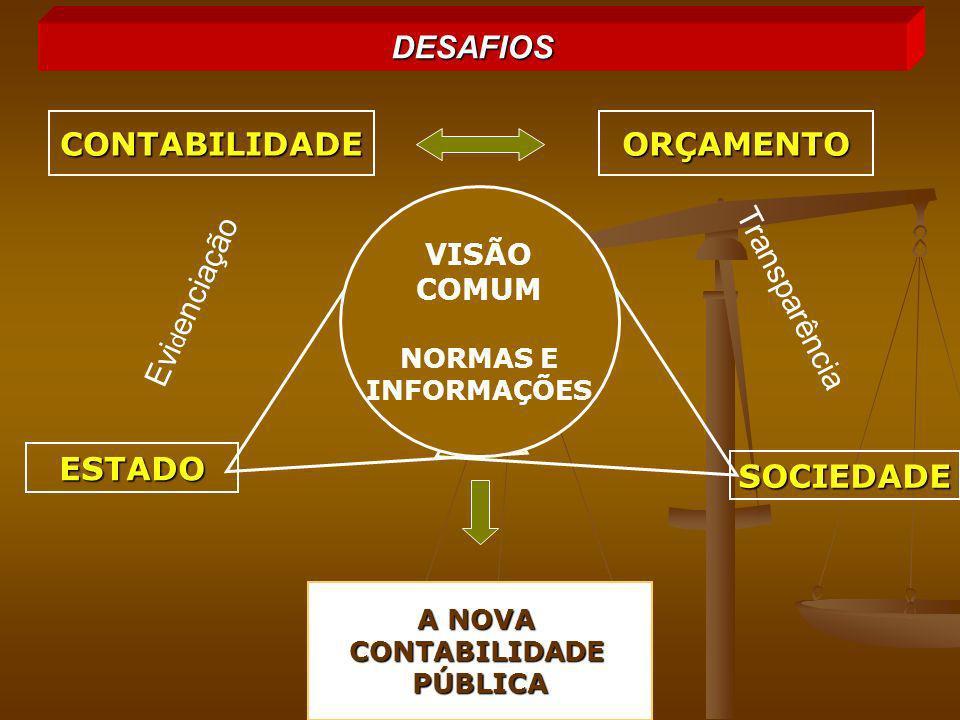 DESAFIOS CONTABILIDADE ORÇAMENTO Evidenciação Transparência ESTADO