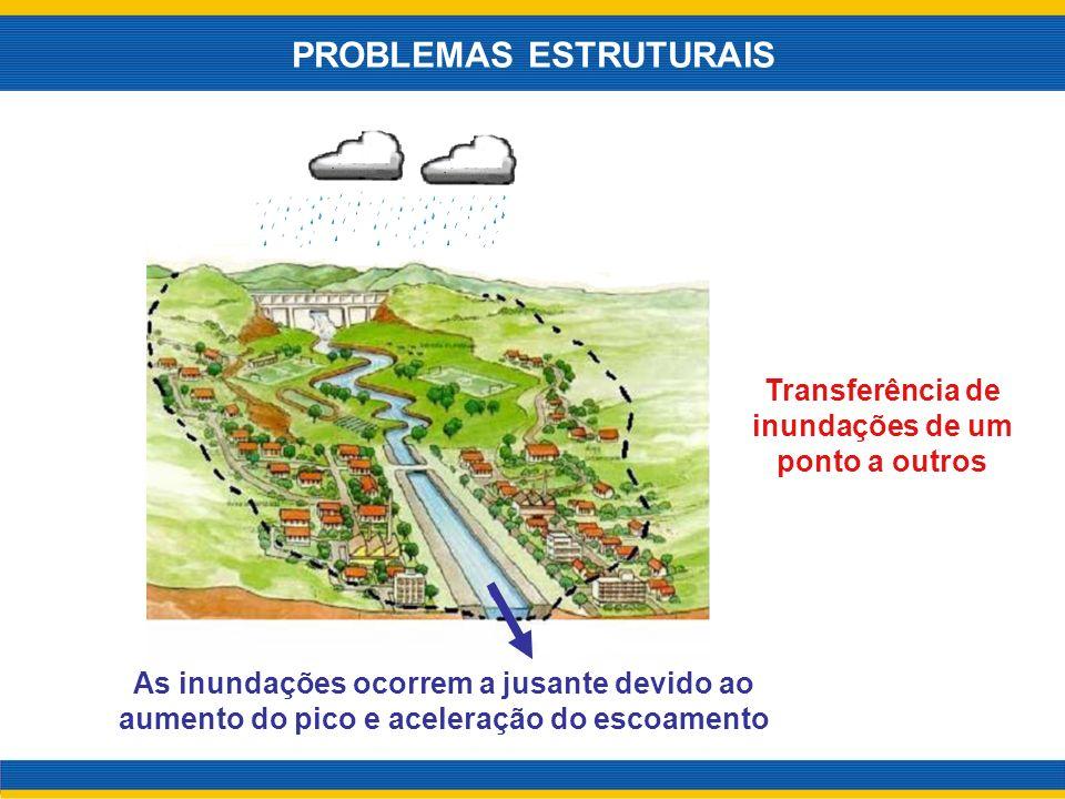 Transferência de inundações de um ponto a outros