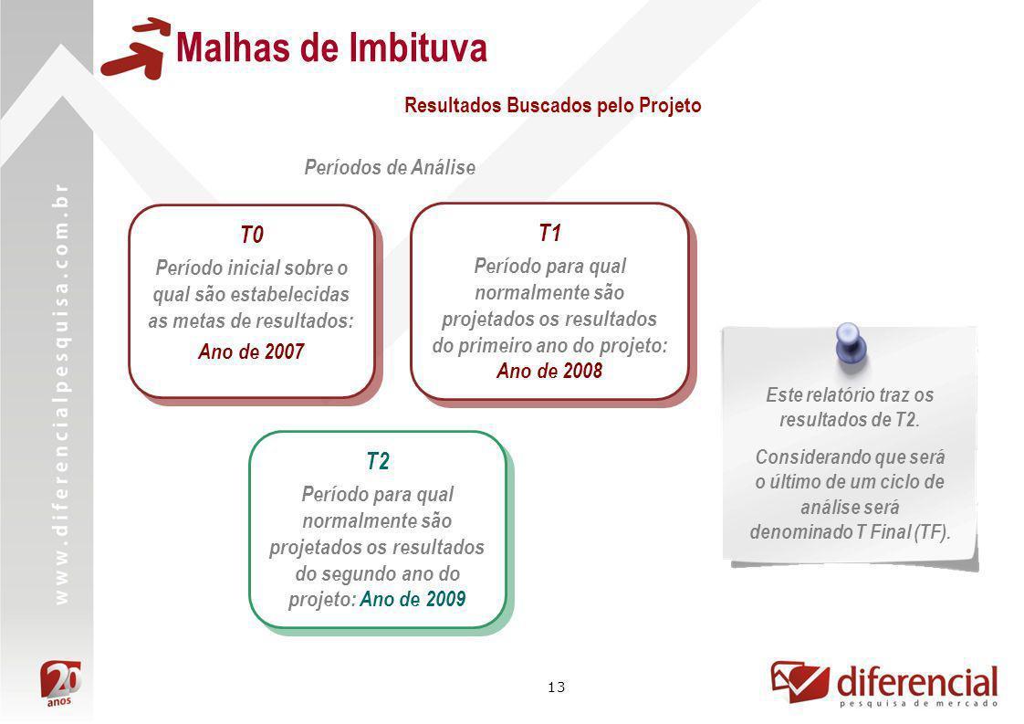 Malhas de Imbituva T0 T1 T2 Resultados Buscados pelo Projeto