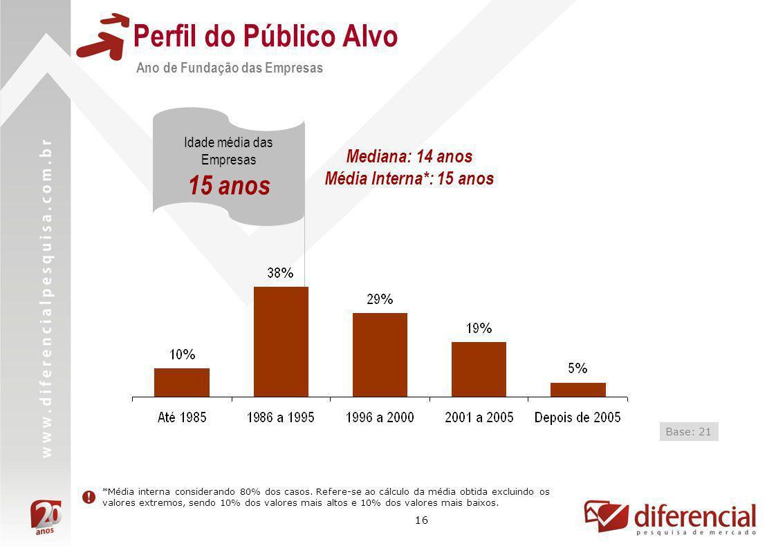 Perfil do Público Alvo 15 anos Mediana: 14 anos
