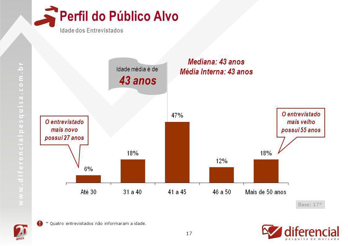 Perfil do Público Alvo 43 anos Mediana: 43 anos Média Interna: 43 anos