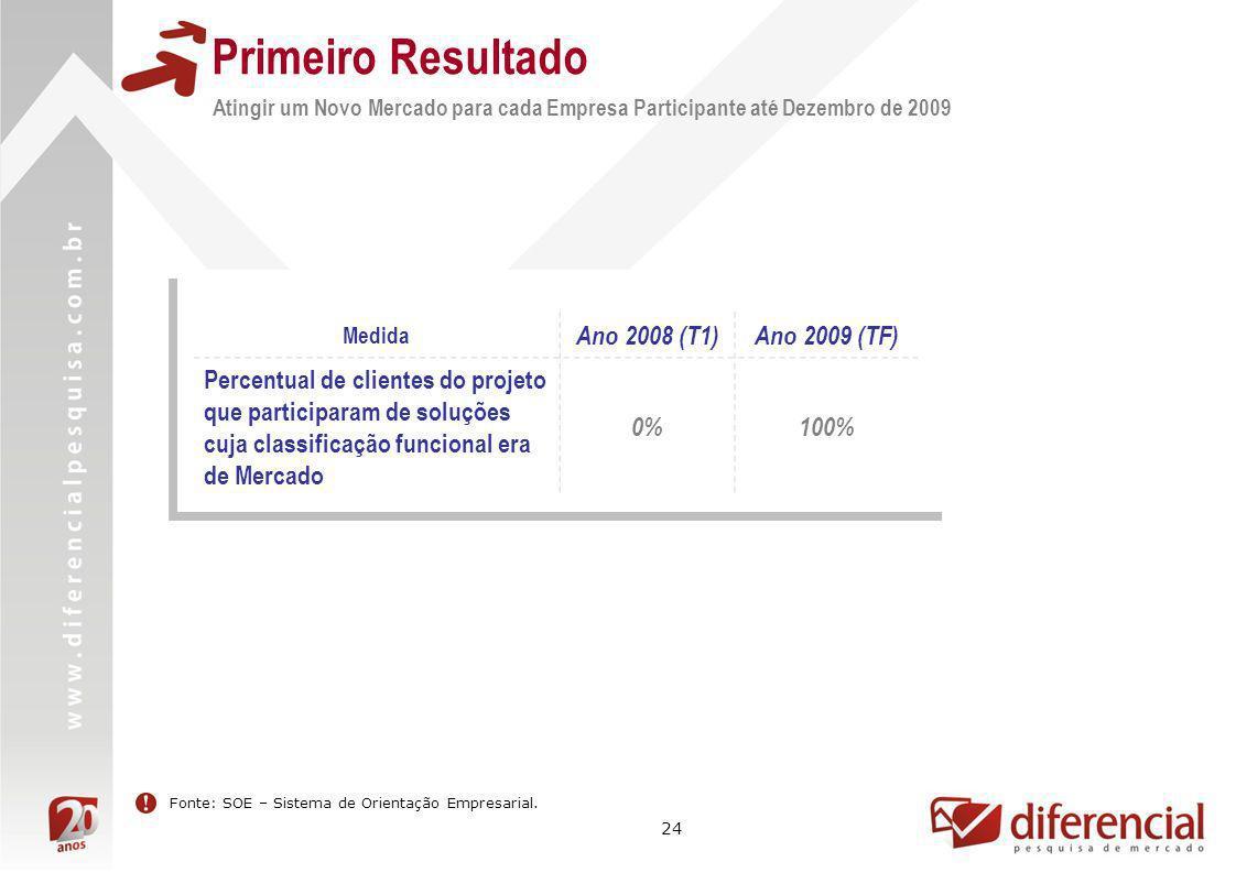 Primeiro Resultado Ano 2008 (T1) Ano 2009 (TF)