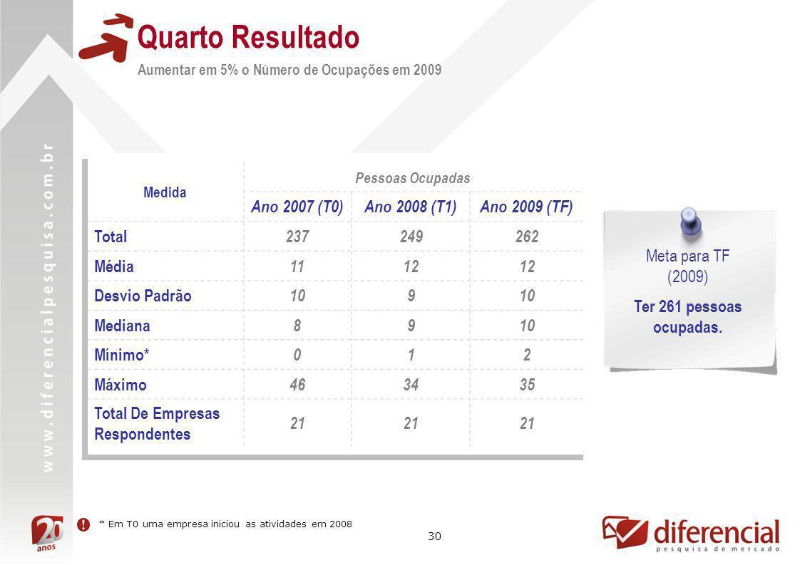Quarto Resultado Ano 2007 (T0) Ano 2008 (T1) Ano 2009 (TF) Total 237