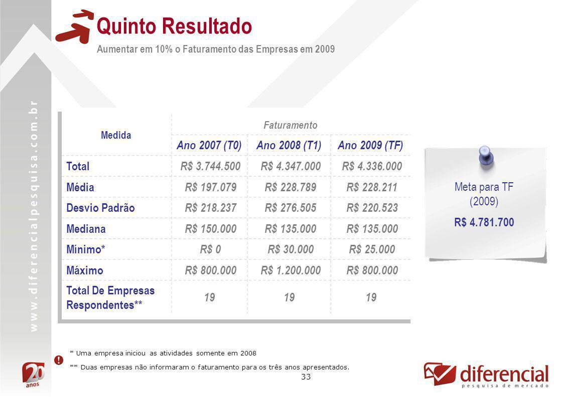 Quinto Resultado Ano 2007 (T0) Ano 2008 (T1) Ano 2009 (TF) Total