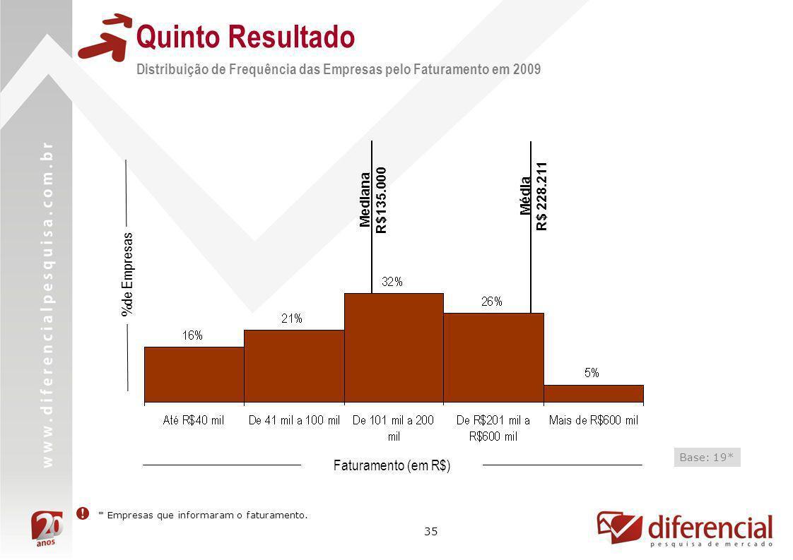 Quinto ResultadoDistribuição de Frequência das Empresas pelo Faturamento em 2009. Mediana. R$135.000.