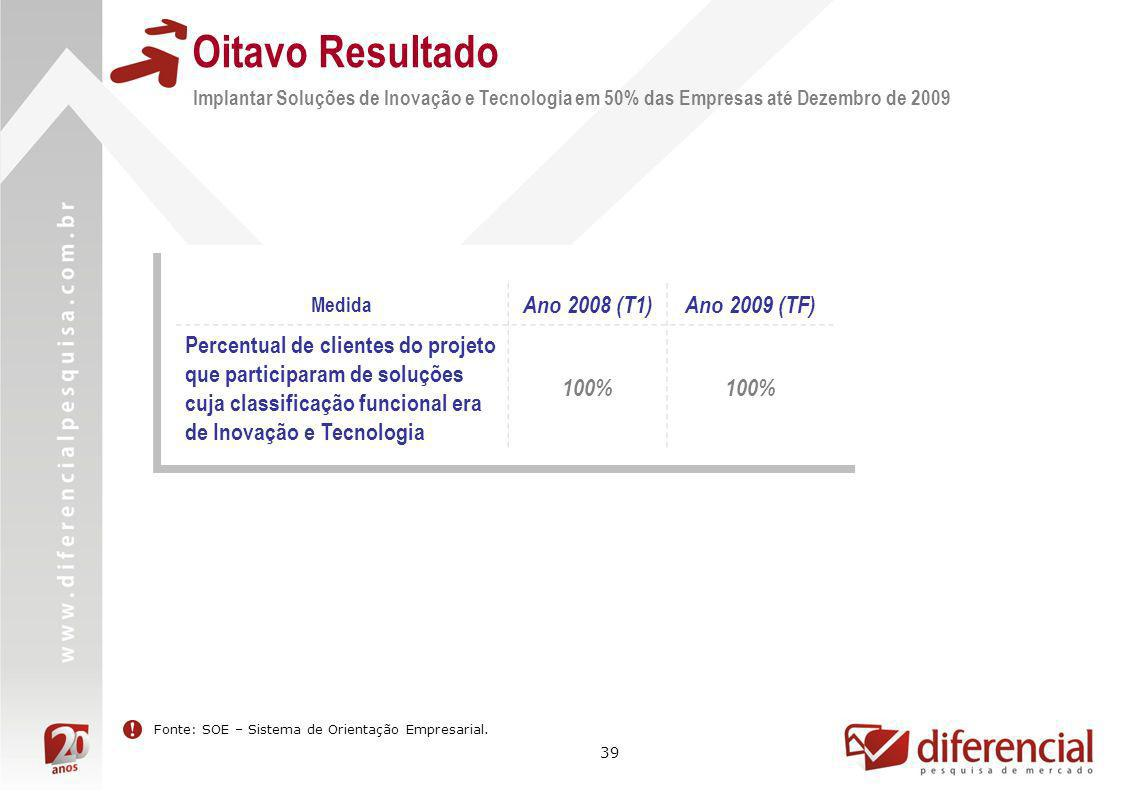 Oitavo Resultado Ano 2008 (T1) Ano 2009 (TF)