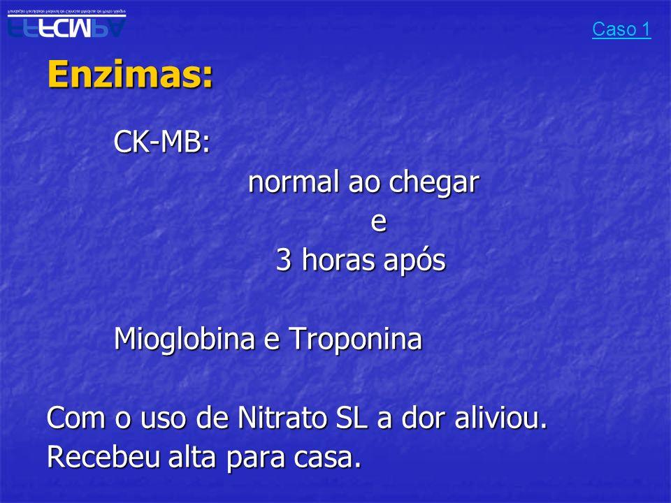 Enzimas: CK-MB: normal ao chegar e 3 horas após Mioglobina e Troponina