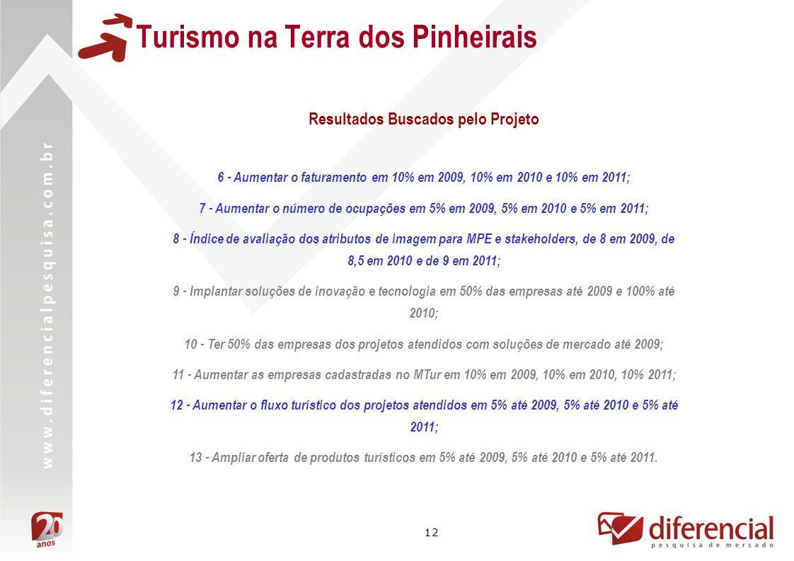 Turismo na Terra dos Pinheirais