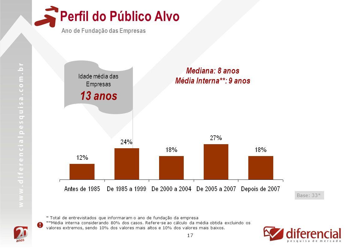 Perfil do Público Alvo 13 anos Mediana: 8 anos Média Interna**: 9 anos