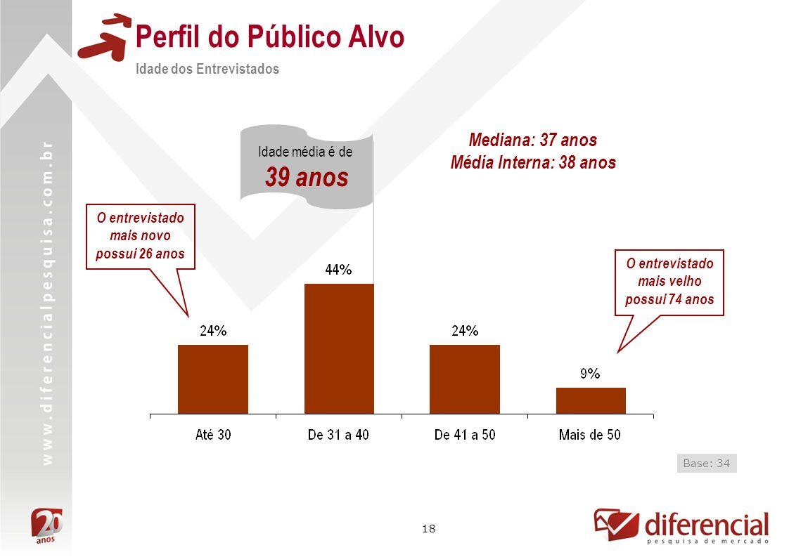 Perfil do Público Alvo 39 anos Mediana: 37 anos Média Interna: 38 anos