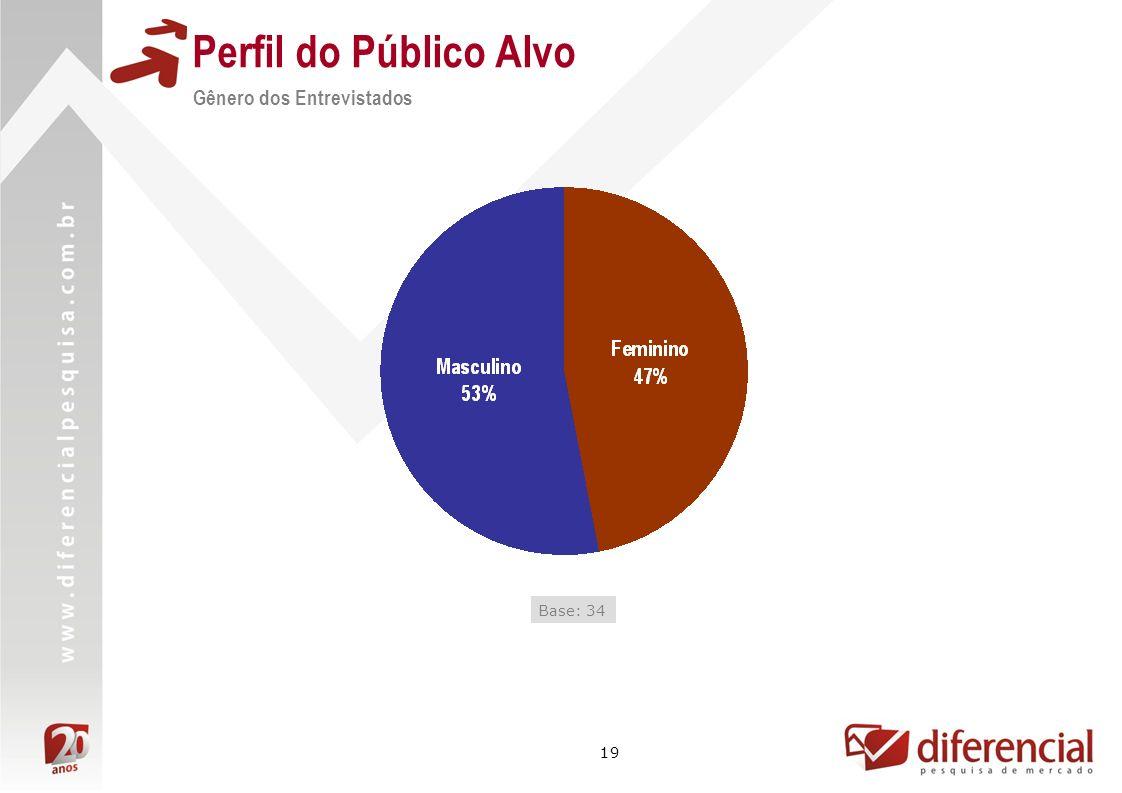 Perfil do Público Alvo Gênero dos Entrevistados Base: 34