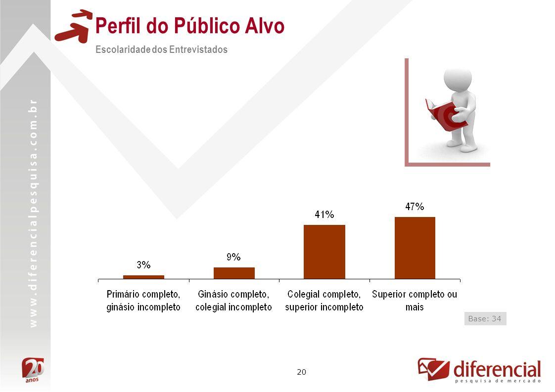 Perfil do Público Alvo Escolaridade dos Entrevistados Base: 34