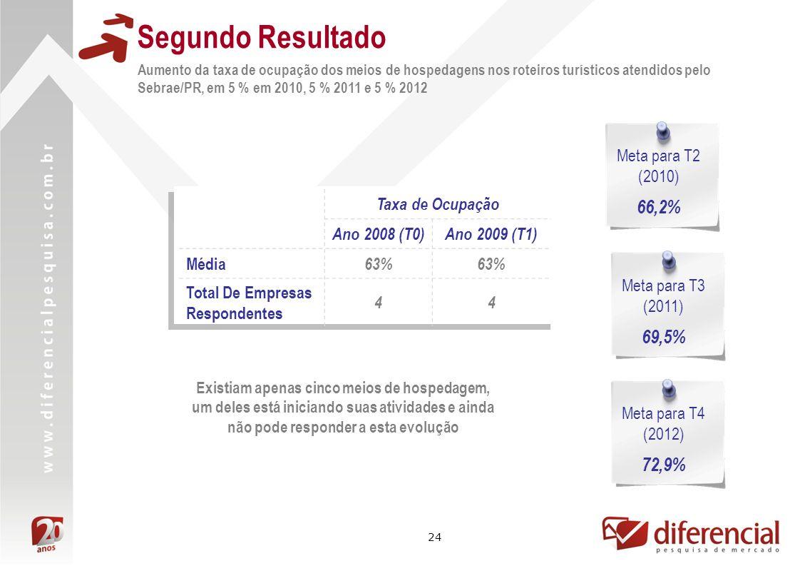 Segundo Resultado 66,2% 69,5% 72,9% Meta para T2 (2010)