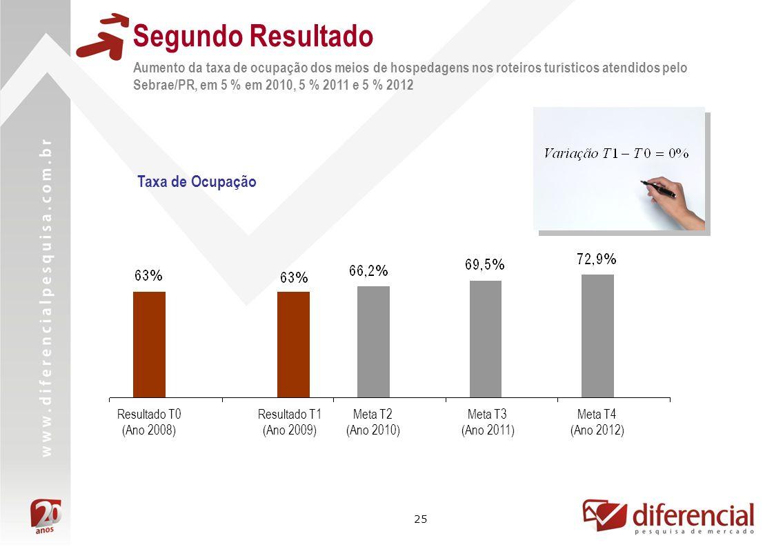 Segundo Resultado Taxa de Ocupação