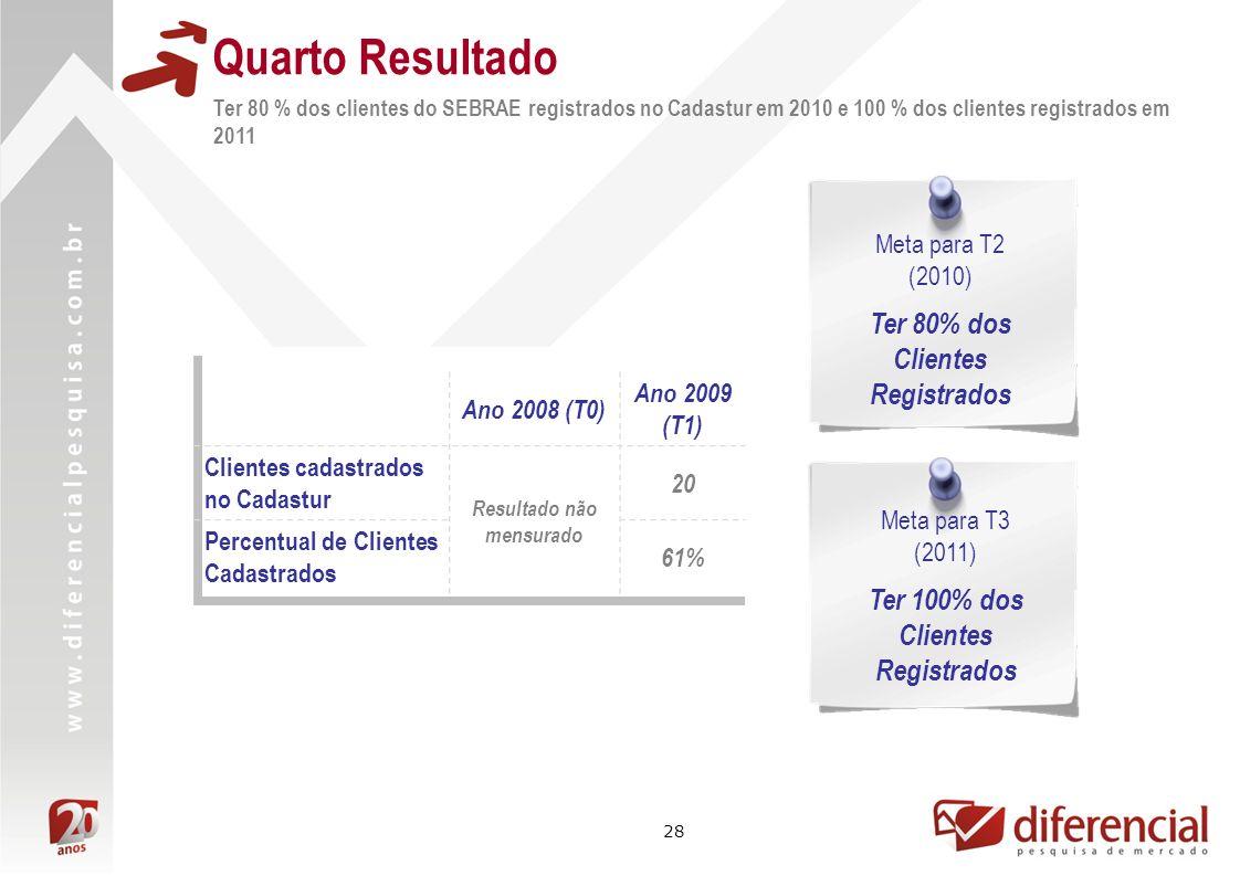 Quarto Resultado Ter 80% dos Clientes Registrados