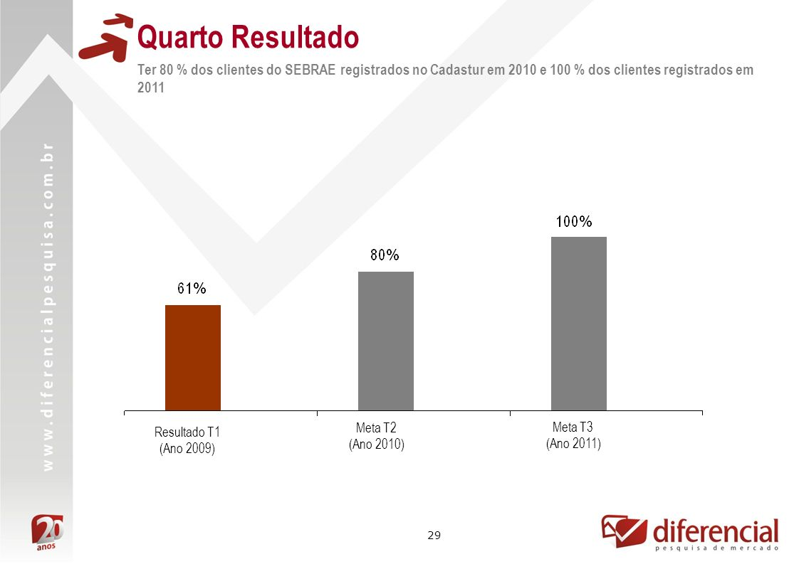 Quarto ResultadoTer 80 % dos clientes do SEBRAE registrados no Cadastur em 2010 e 100 % dos clientes registrados em 2011.