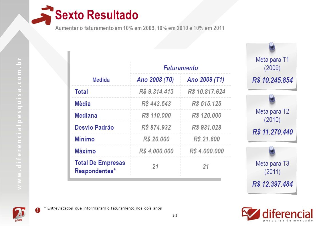 Sexto Resultado R$ 10.245.854 R$ 11.270.440 R$ 12.397.484 Meta para T1