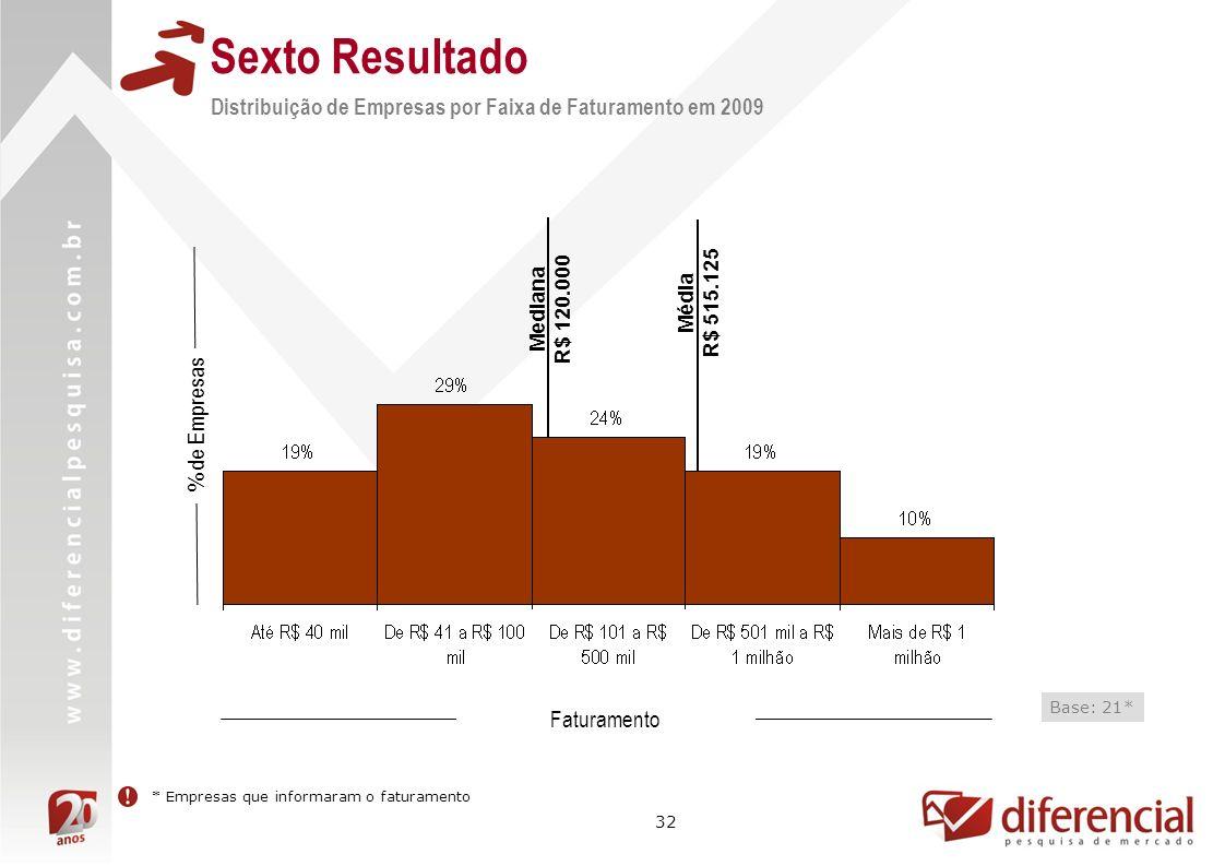 Sexto Resultado Distribuição de Empresas por Faixa de Faturamento em 2009. R$ 120.000. Mediana. R$ 515.125.