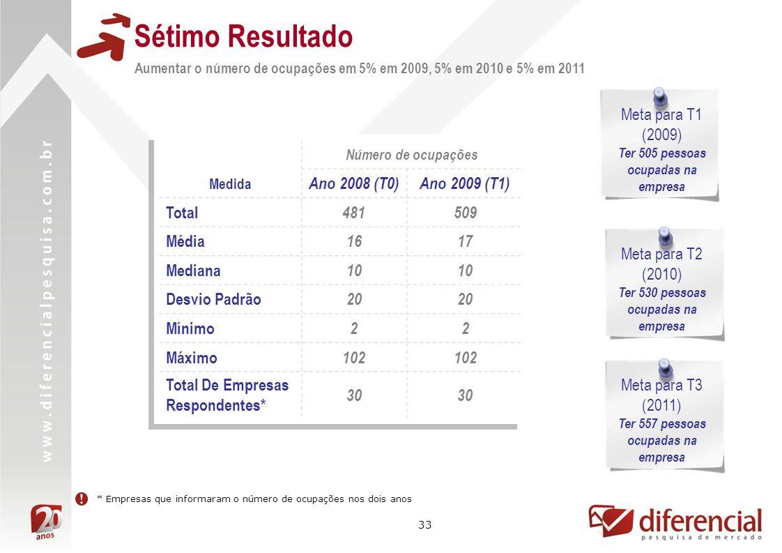 Sétimo Resultado Meta para T1 (2009) Ano 2008 (T0) Ano 2009 (T1) Total
