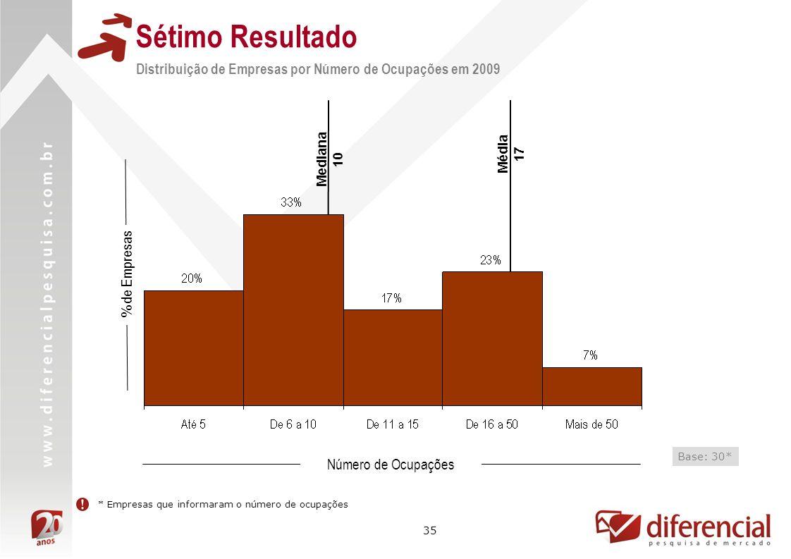 Sétimo Resultado Distribuição de Empresas por Número de Ocupações em 2009. Mediana. 10. Média. 17.