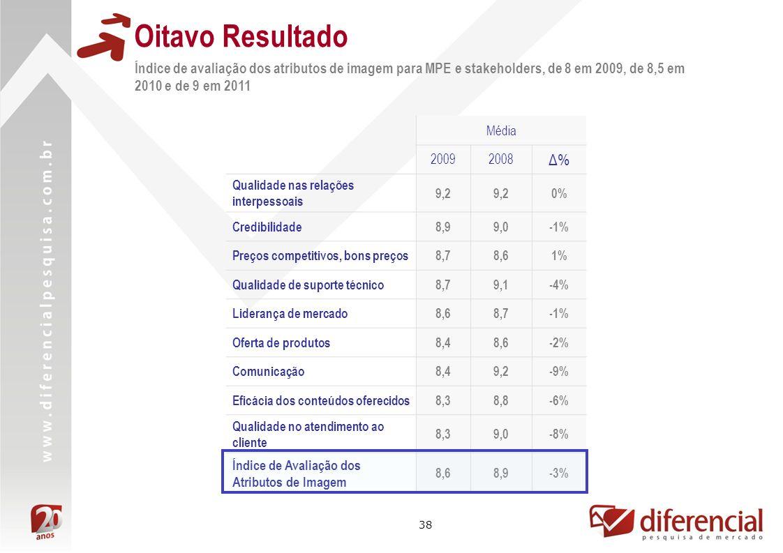 Oitavo ResultadoÍndice de avaliação dos atributos de imagem para MPE e stakeholders, de 8 em 2009, de 8,5 em 2010 e de 9 em 2011.