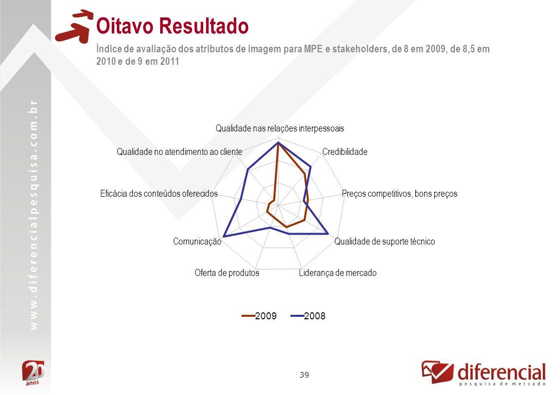 Oitavo Resultado Índice de avaliação dos atributos de imagem para MPE e stakeholders, de 8 em 2009, de 8,5 em 2010 e de 9 em 2011.