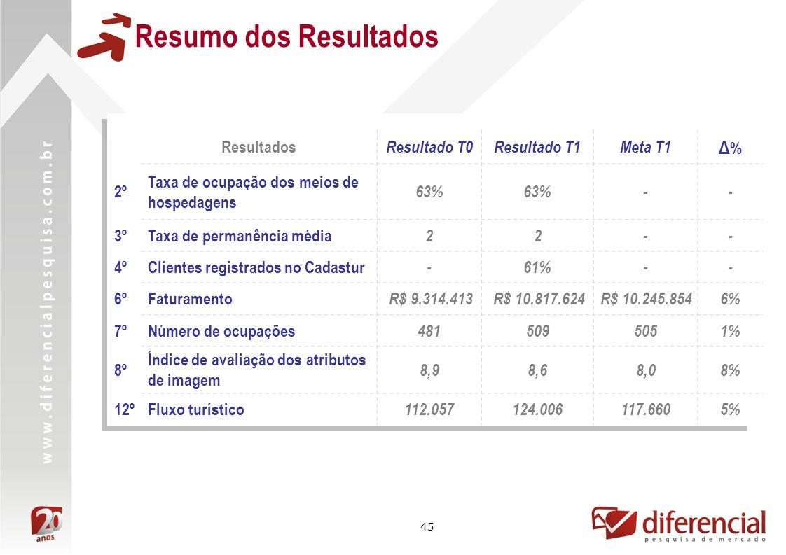 Resumo dos Resultados Δ% Resultados Resultado T0 Resultado T1 Meta T1