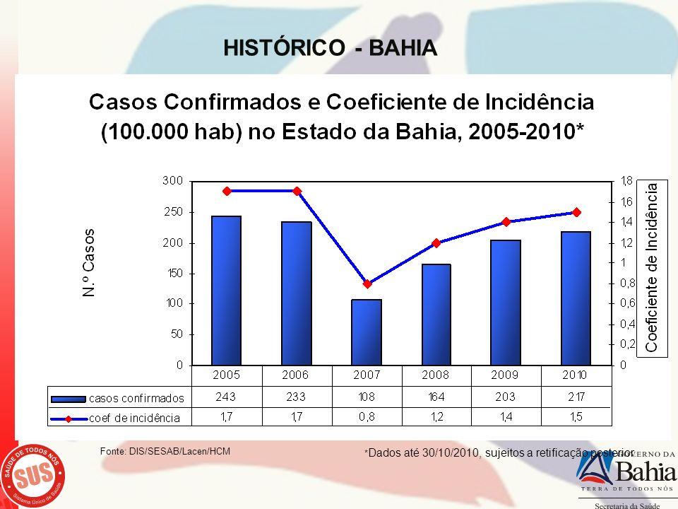 HISTÓRICO - BAHIA Fonte: DIS/SESAB/Lacen/HCM