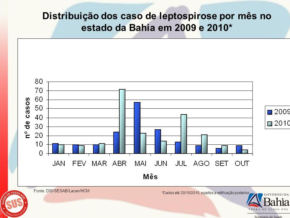 Distribuição dos caso de leptospirose por mês no estado da Bahia em 2009 e 2010*