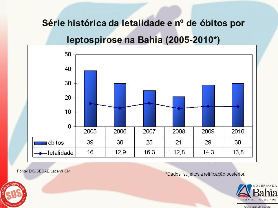 Série histórica da letalidade e nº de óbitos por leptospirose na Bahia (2005-2010*)