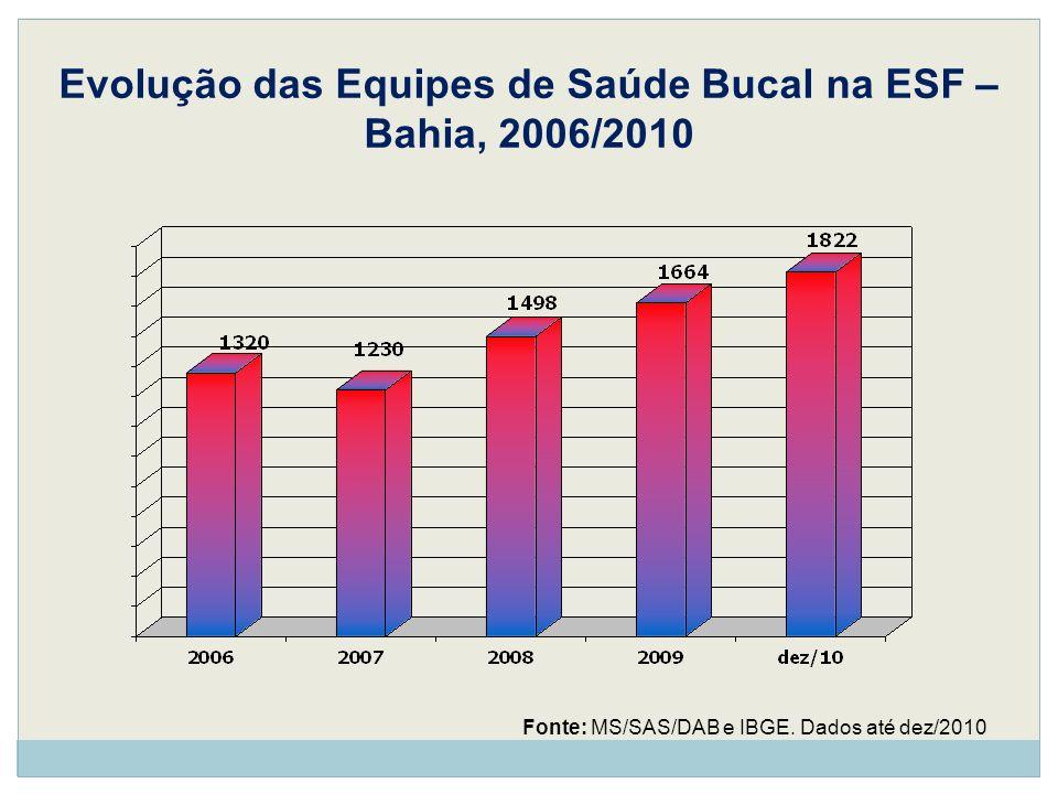 Evolução das Equipes de Saúde Bucal na ESF – Bahia, 2006/2010