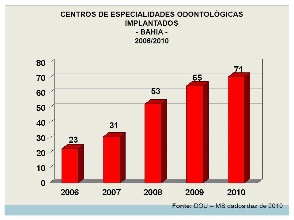 CENTROS DE ESPECIALIDADES ODONTOLÓGICAS IMPLANTADOS