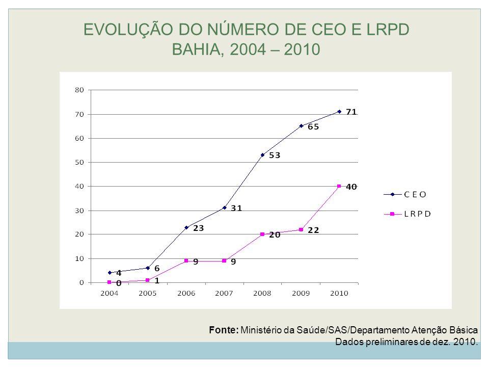 EVOLUÇÃO DO NÚMERO DE CEO E LRPD