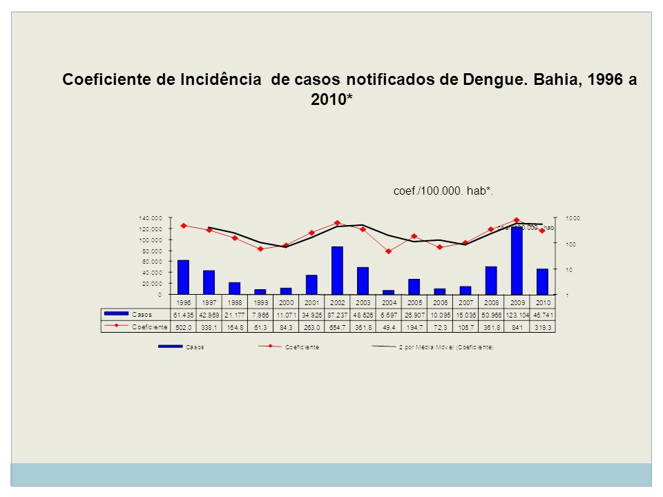 Coeficiente de Incidência de casos notificados de Dengue
