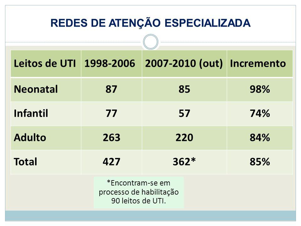 REDES DE ATENÇÃO ESPECIALIZADA