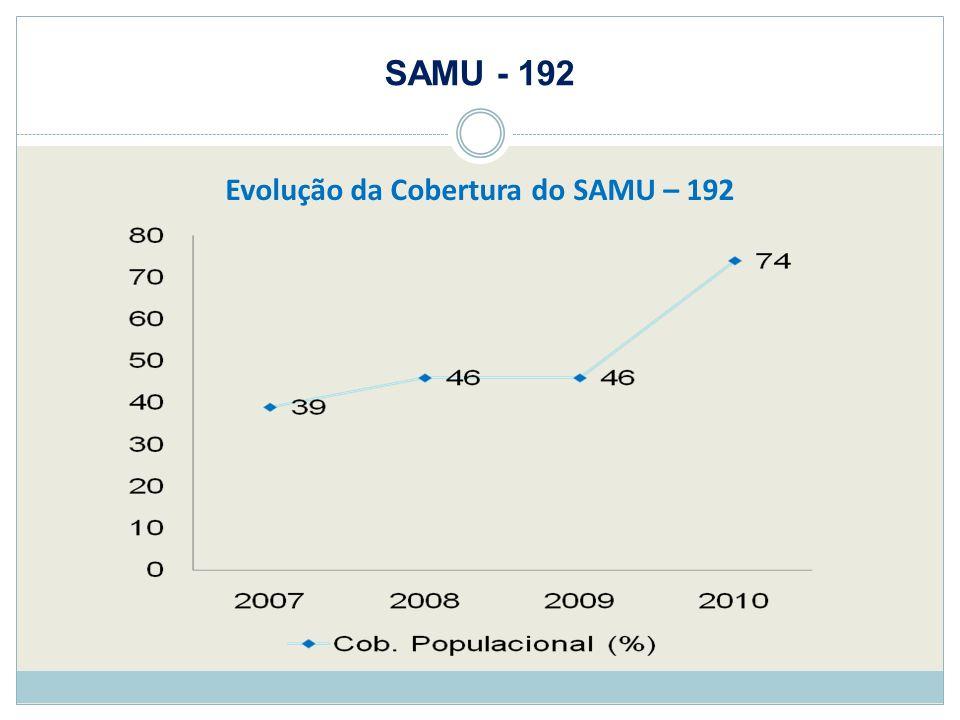 Evolução da Cobertura do SAMU – 192