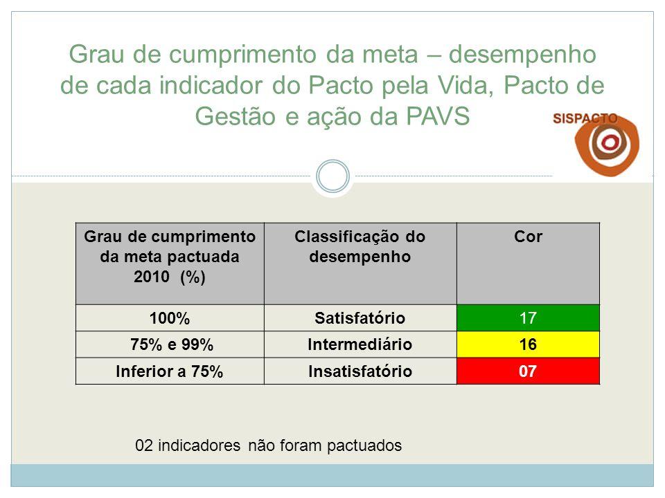 Grau de cumprimento da meta – desempenho de cada indicador do Pacto pela Vida, Pacto de Gestão e ação da PAVS