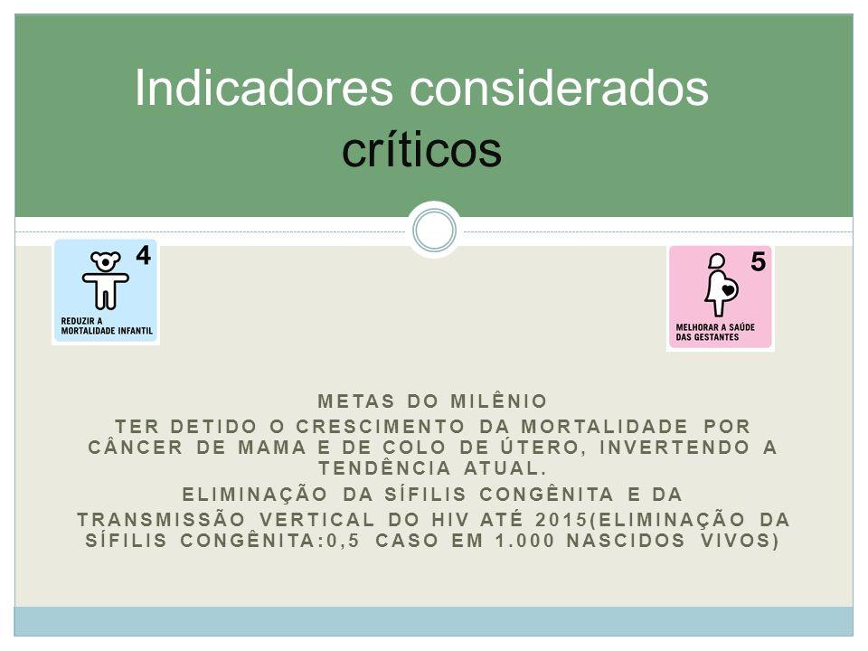 Indicadores considerados críticos