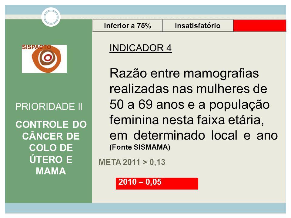 CONTROLE DO CÂNCER DE COLO DE ÚTERO E MAMA