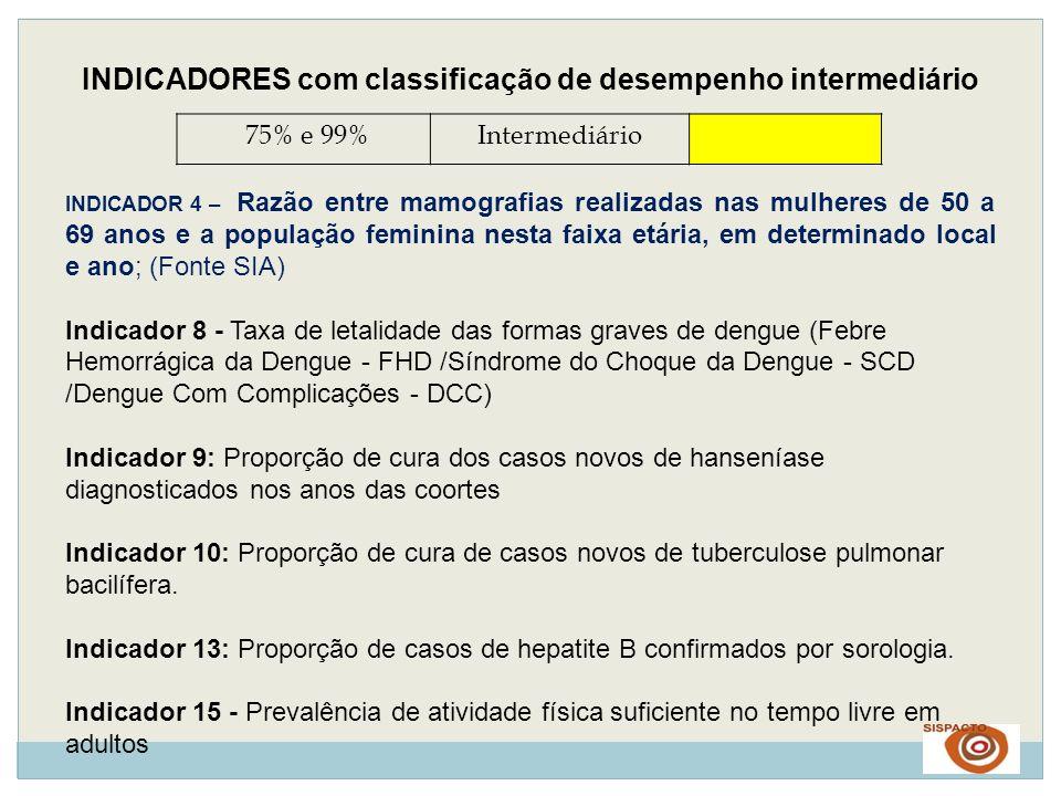 INDICADORES com classificação de desempenho intermediário