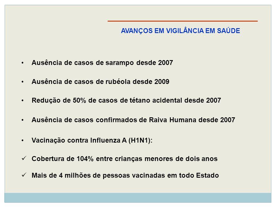 Ausência de casos de sarampo desde 2007