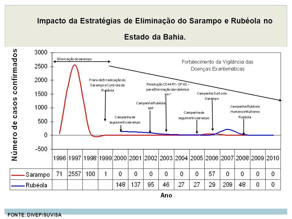 Impacto da Estratégias de Eliminação do Sarampo e Rubéola no Estado da Bahia.