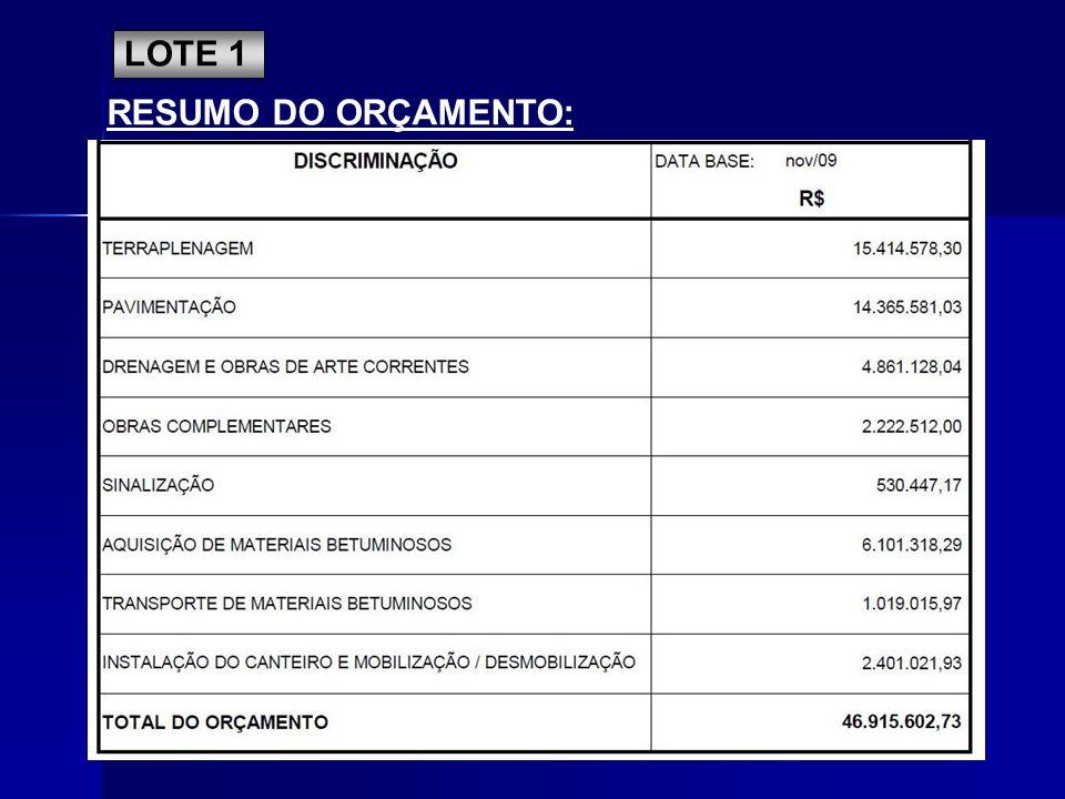 LOTE 1 RESUMO DO ORÇAMENTO: