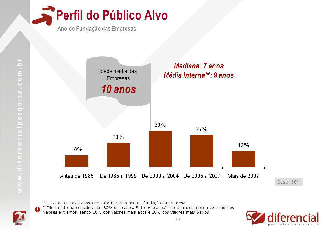 Perfil do Público Alvo 10 anos Mediana: 7 anos Média Interna**: 9 anos