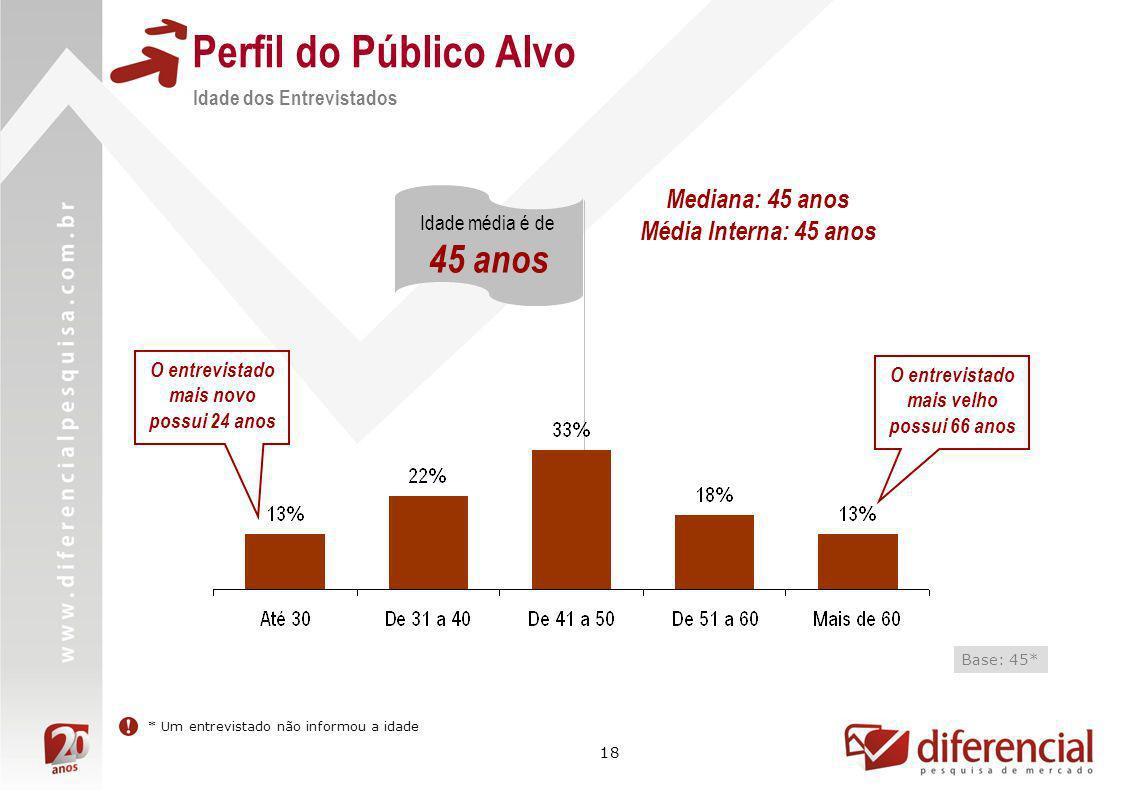 Perfil do Público Alvo 45 anos Mediana: 45 anos Média Interna: 45 anos
