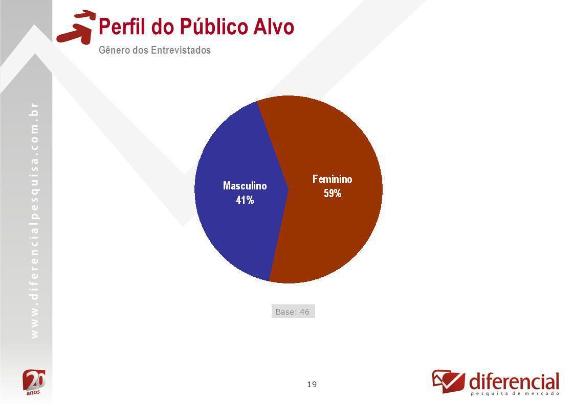 Perfil do Público Alvo Gênero dos Entrevistados Base: 46