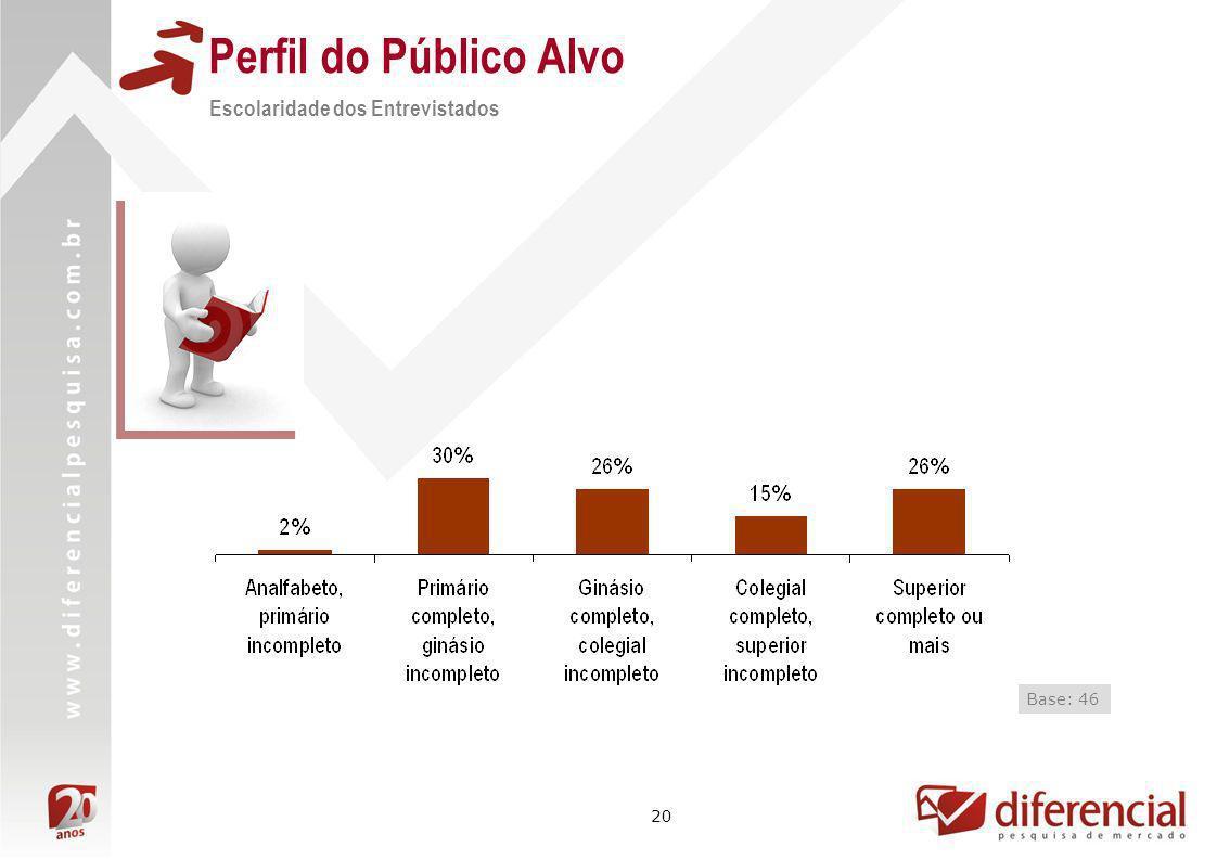 Perfil do Público Alvo Escolaridade dos Entrevistados Base: 46