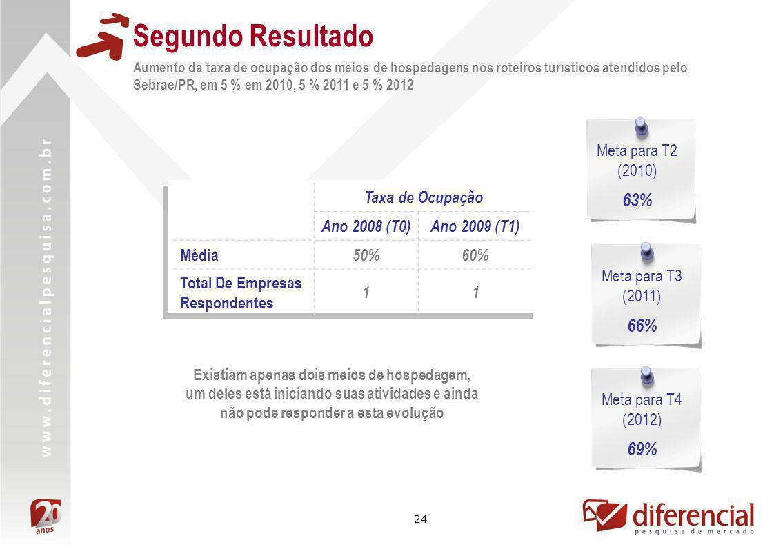 Segundo Resultado 63% 66% 69% Meta para T2 (2010) Taxa de Ocupação