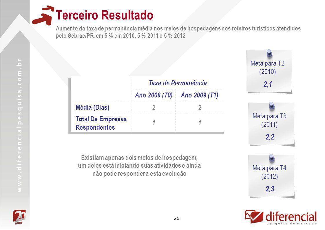 Terceiro Resultado 2,1 2,2 2,3 Meta para T2 (2010) Taxa de Permanência